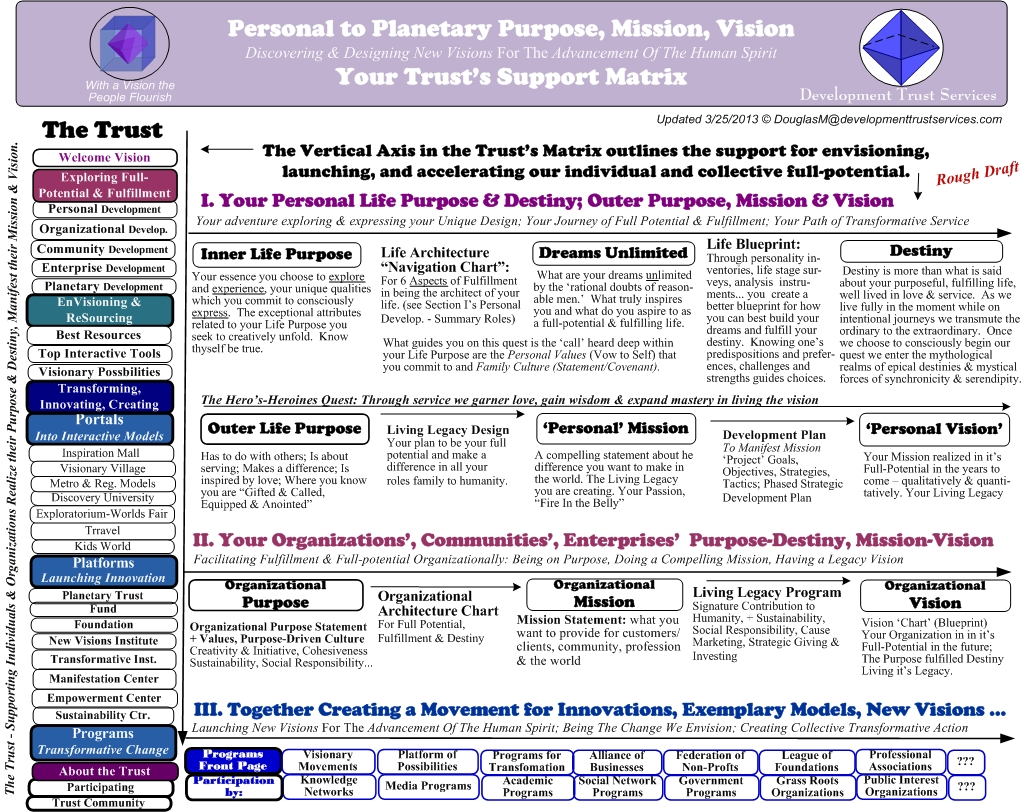personal to planetary purpose living the vision development 2 purpose mission vision trust s support matrix 3 25 2013